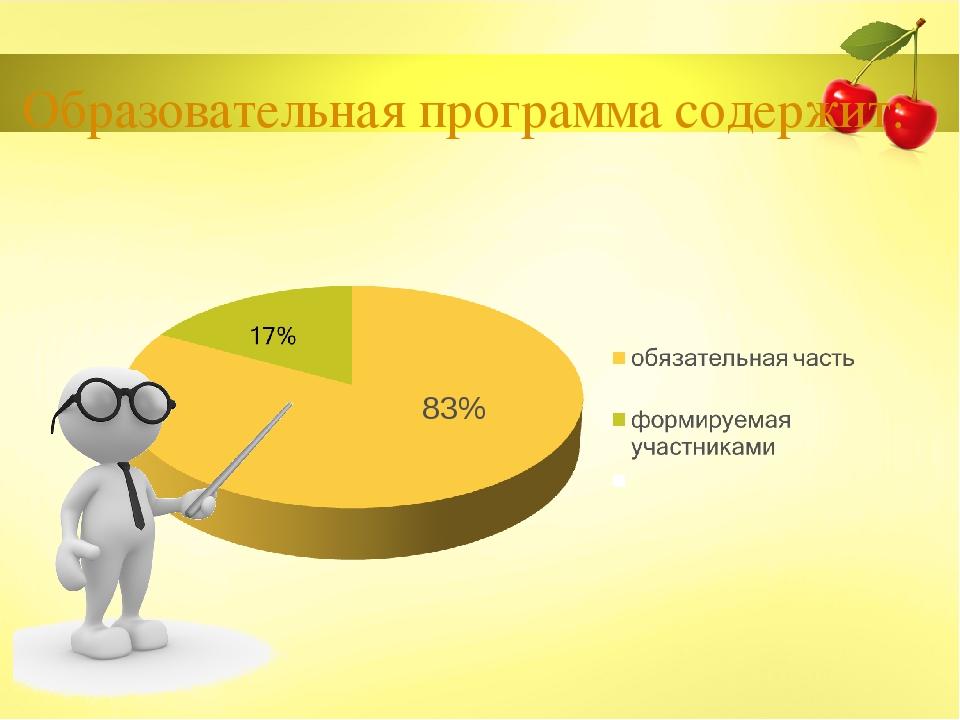 Образовательная программа содержит: 83%
