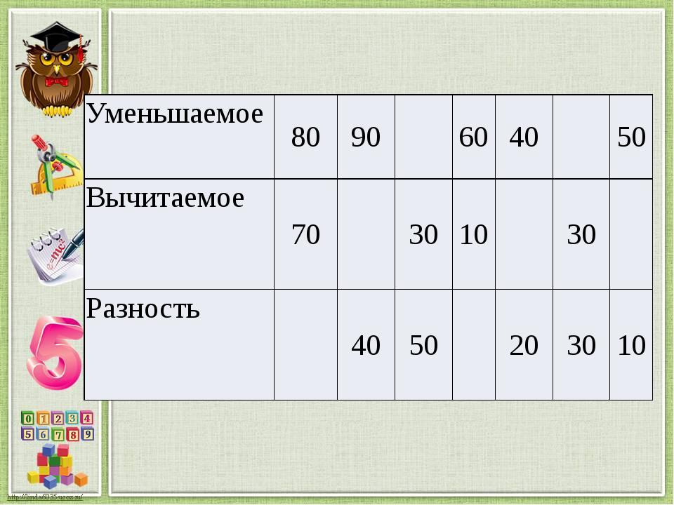 Уменьшаемое 80 90 60 40 50 Вычитаемое 70 30 10 30 Разность 40 50 20 30 10